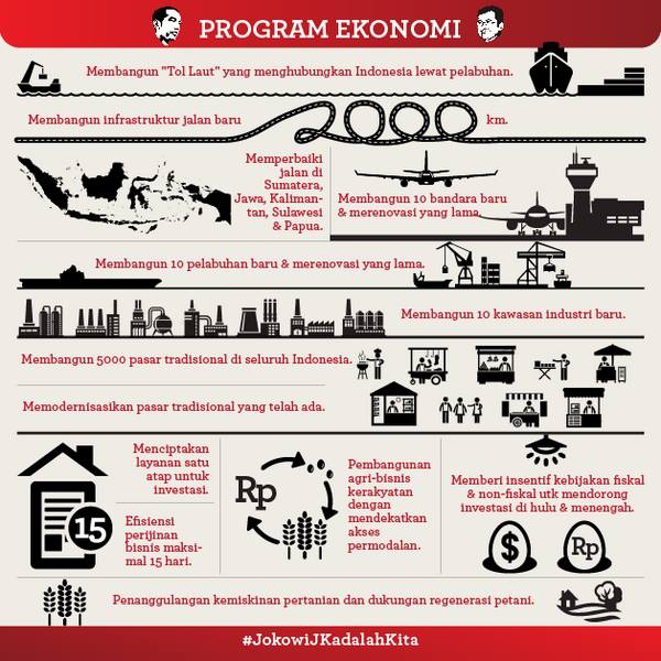 program ekonomi Jokowi JK